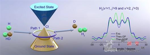 较低能量下化学反应中量子几何相位效应_相位-化学反应-几何- ()