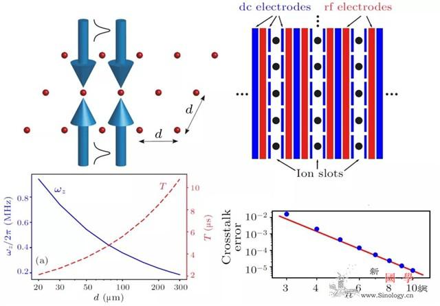 一种实现高速大规模离子型量子计算的二_量子-间距-阵列- ()