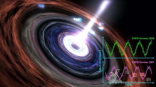 """科学家再次听到黑洞""""心跳""""_射线-观测-黑洞- ()"""