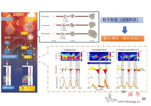 科学家提出新粒子生成物理机制新解释_成核-湍流-粒子- ()