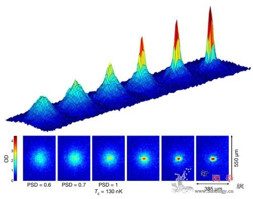 国际空间站发现奇异物质_爱因斯坦-量子-原子- ()