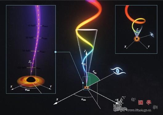 """""""慧眼""""找到离黑洞最近的喷流_双星-低频-射线- ()"""