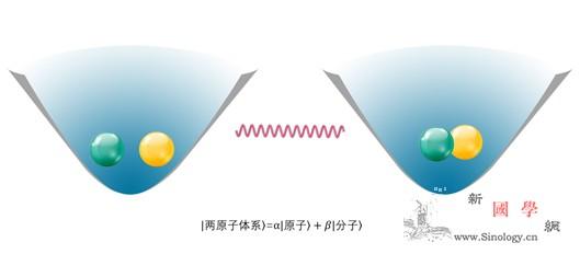 我国科学家首次实现单个分子的相干合成_缔合-量子-相干- ()