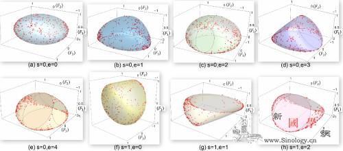 三能级量子系统几何特性完整观测首次实_哈密-值域-量子-