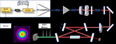 上海光机所提出了一种高功率光纤激光倍_谐振-光纤-功率- ()