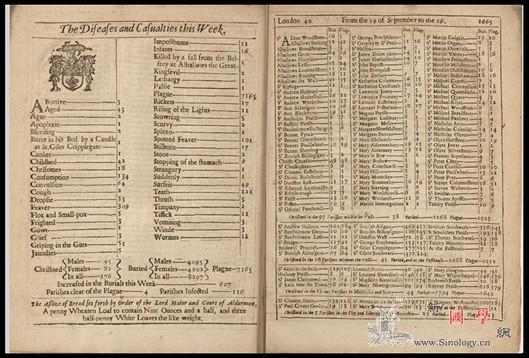 追踪天花300年_马斯-伦敦-流行病-