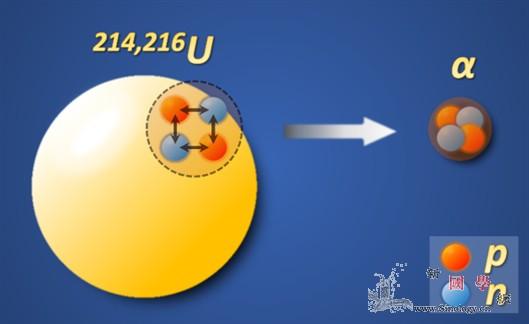 科学家合成新核素铀-214_衰变-核素-原子核- ()