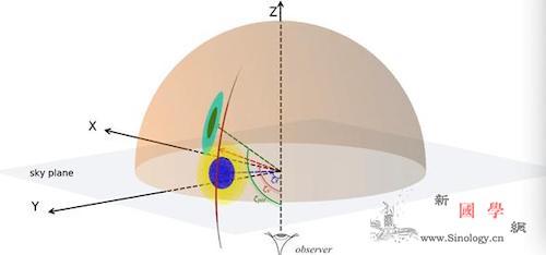 FAST又有新发现!脉冲星深度研究开_超新星-转轴-脉冲- ()