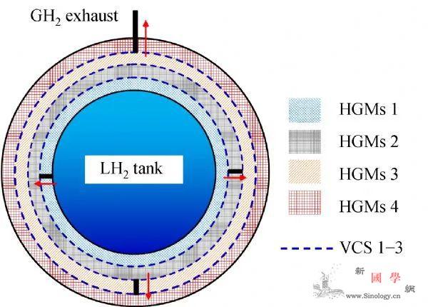 FIE科研进展|一种由玻璃微珠与自蒸_液氢-蒸发-收录- ()