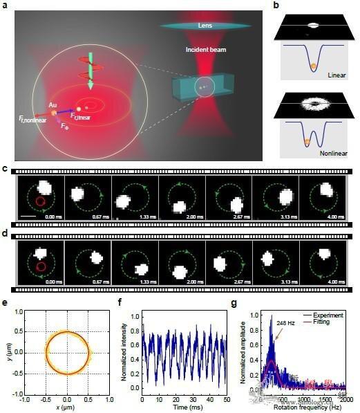 科学家在亚衍射尺度实现纳米粒子超快光_物体-纳米-光压-